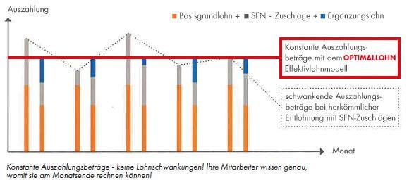 twodoxx - Optimal Lohn - Hotel & Gastro - Diagramm Auszahlungsbeträge